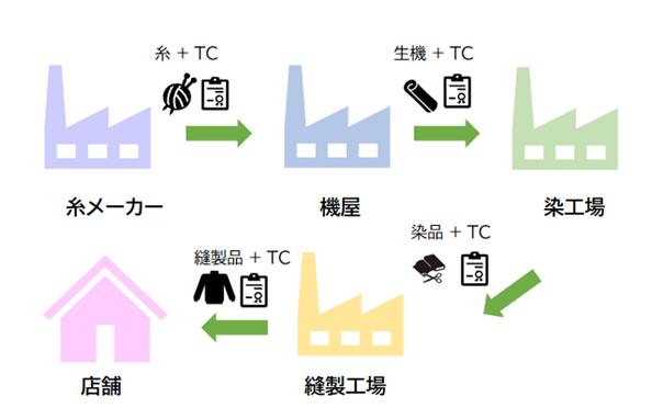 糸メーカー→機屋→染工場→縫製工場→店舗間のトレーサビリティ例